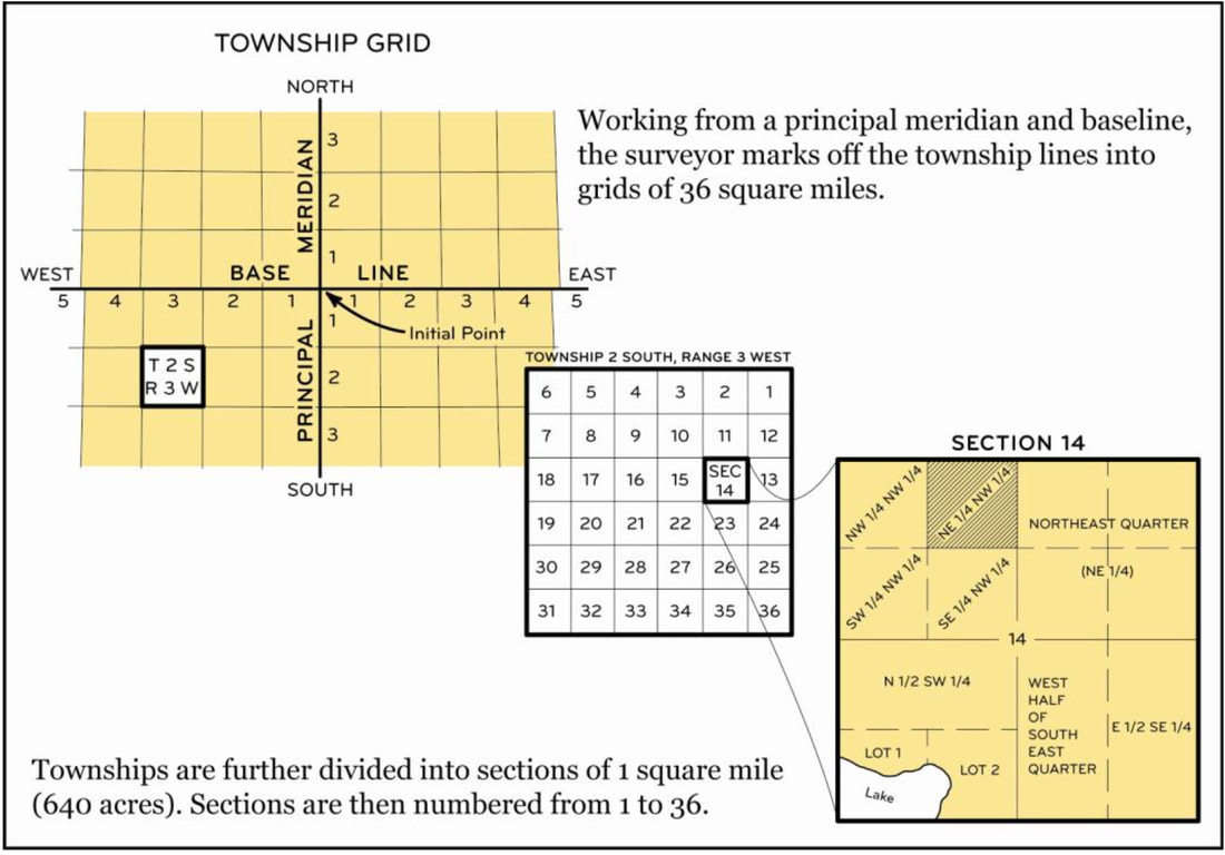 Township Gride, Section Numbering, Section Subdivision